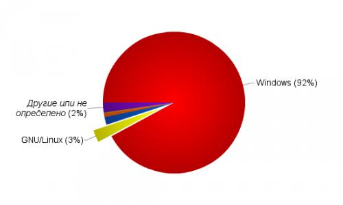 Доля Linux среди посетителей сайта *******.ru